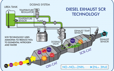 diesel-exhaust-scr-technology