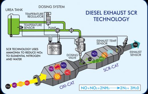 diesel-exhaust-scr-technology